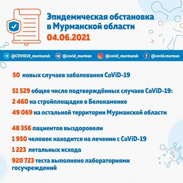50 новых случаев CoViD-19 в Мурманской области