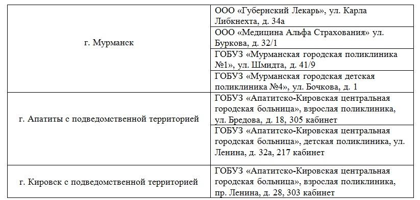 Где в Мурманской области сделать прививку против клещевого энцефалита