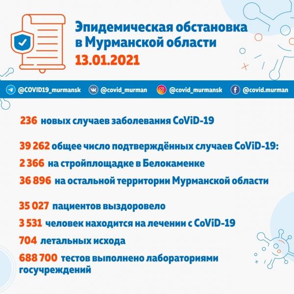 В Мурманске за сутки 154 зараженных CoViD-19