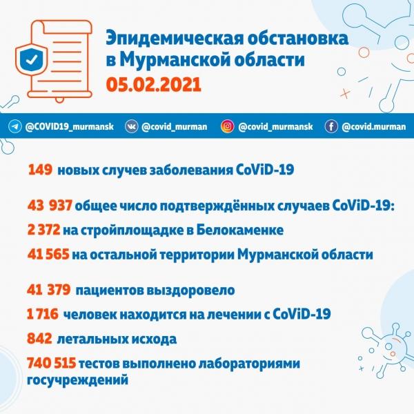 За сутки в Мурманске выявлено 73 зараженных CoViD-19