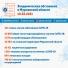 За сутки в Мурманской области зарегистрировано 143 зараженных CoViD-19