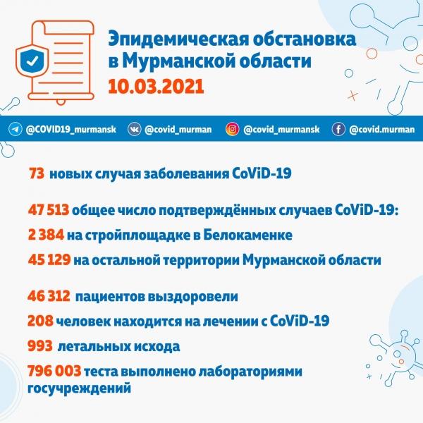 23390 зараженных CoViD-19 в Мурманске