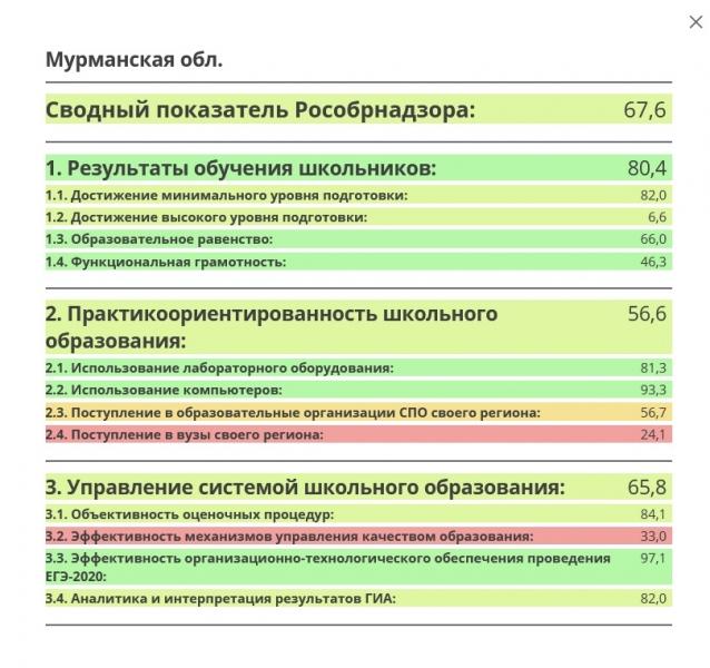 Мурманская область вошла в ТОП-10 по качеству образования