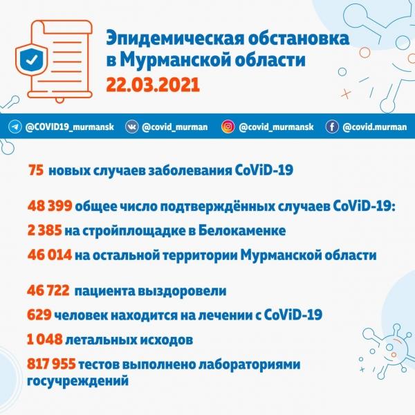 48 399 случаев заболевания CoViD-19 в Мурманской области
