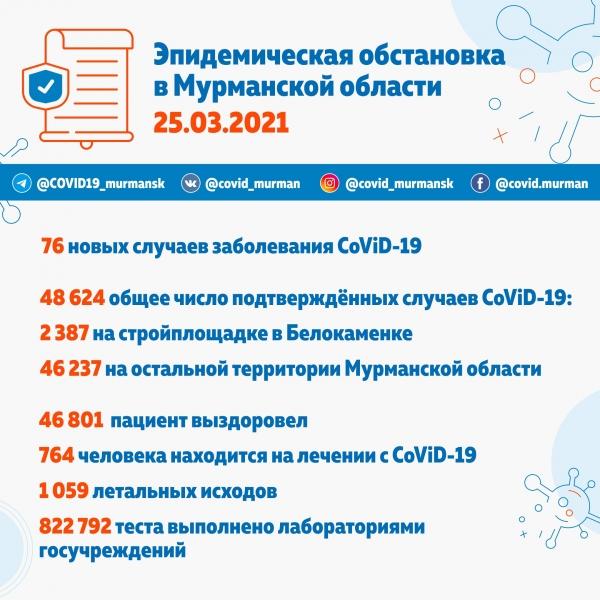 76 новых случаев CoViD-19 в Мурманской области