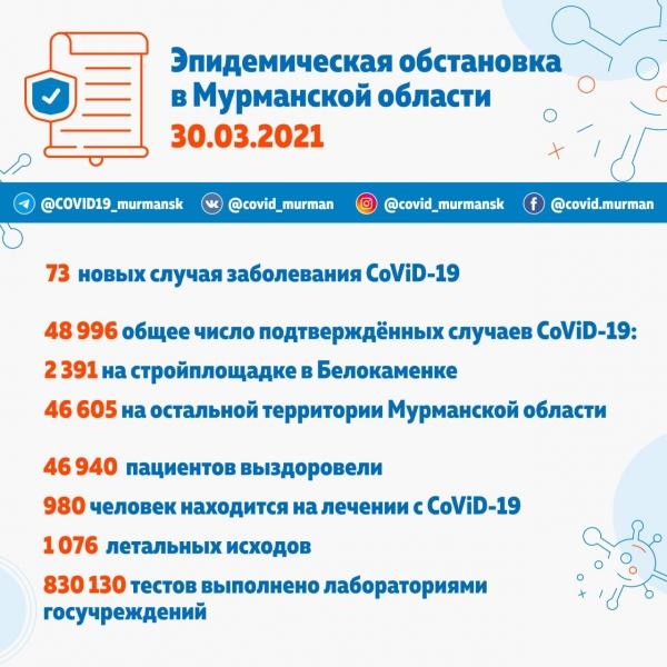 Почти 49 тысяч заболевших CoViD-19 в Мурманской области
