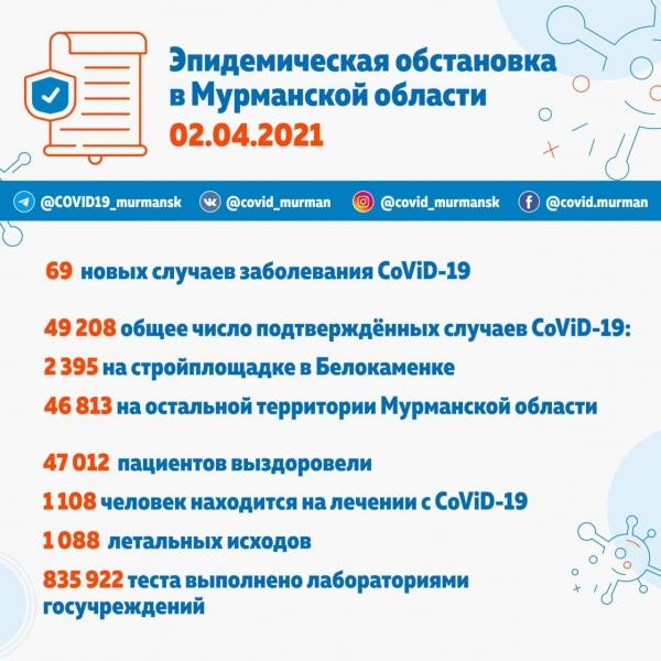 49,2 тысячи инфицированных CoViD-19 в Мурманской области