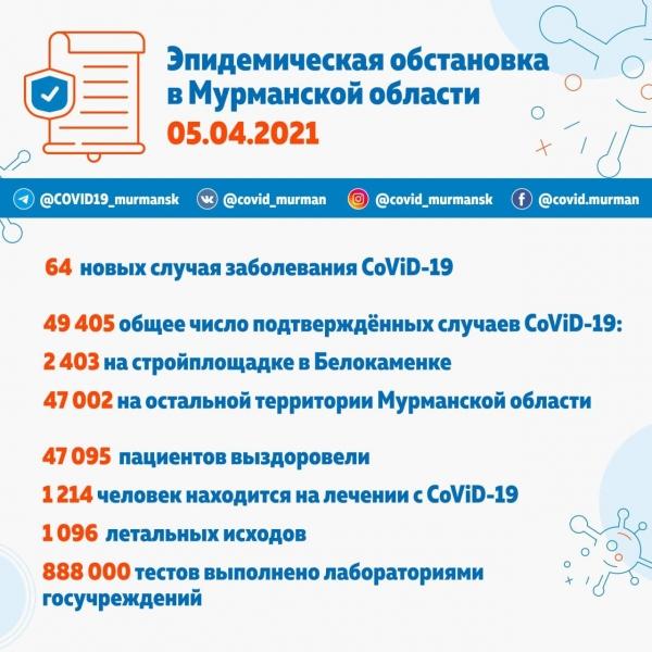 64 новых случая заболевания CoViD-19 в Мурманской области