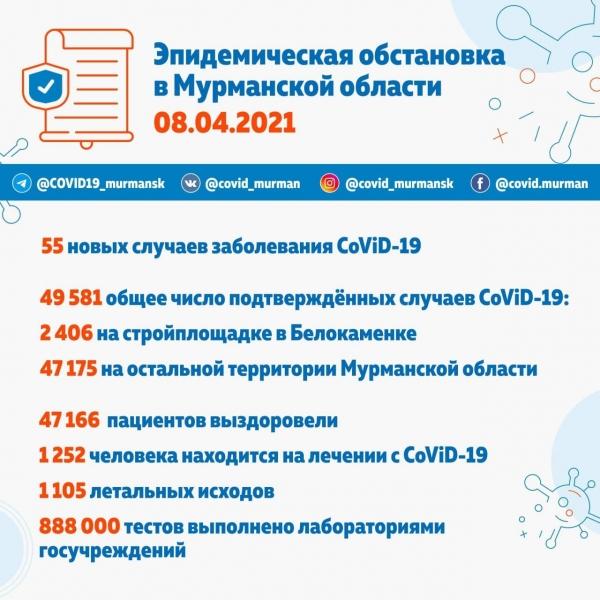 Более 49,5 тысячи зараженных CoViD-19 в Мурманской области