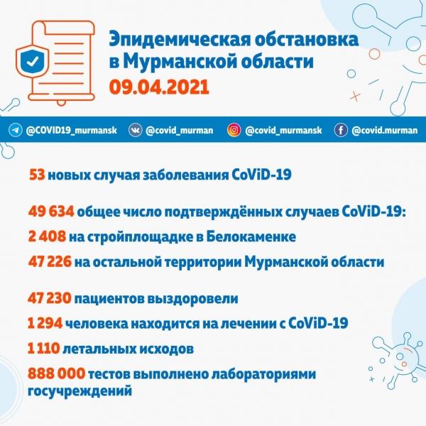 За сутки 53 северянина получили положительный результат на CoViD-19
