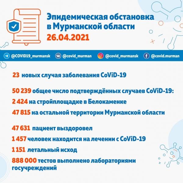 50 239 зараженных CoViD-19 в Мурманской области с начала пандемии