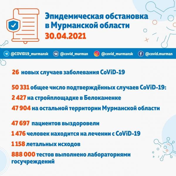 15 новых случаев заражения CoViD-19 в Мурманске