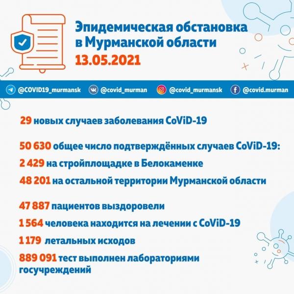 В Мурманской области 50 630 заболевших CoViD-19