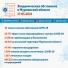50 777 инфицированных CoViD-19 в Мурманской области