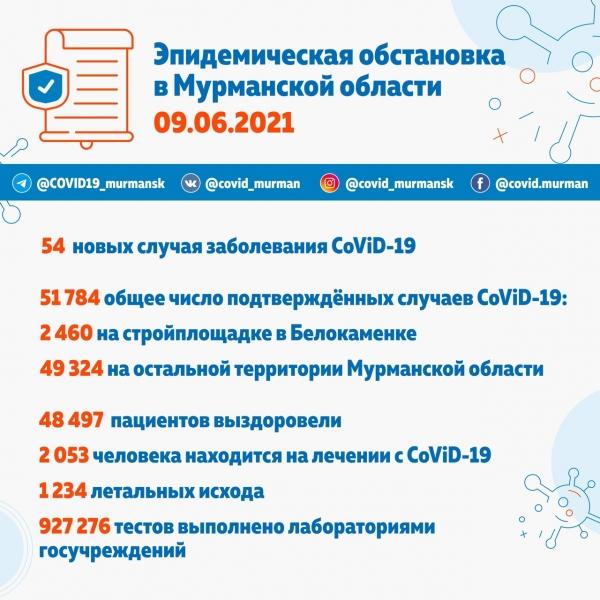 54 новых случая CoViD-19 в Мурманской области